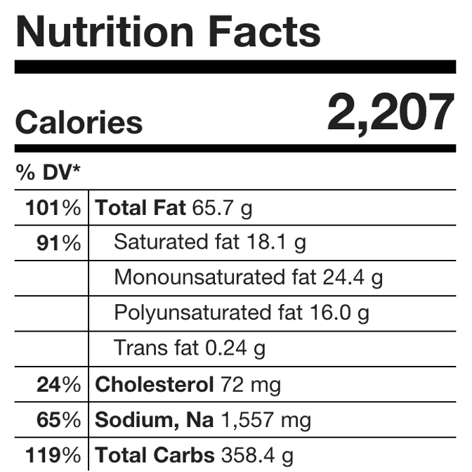 Summary nutrition facts shows detailed information for all meals of the day.